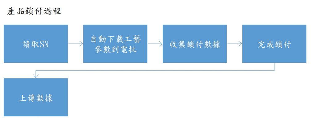 自動化鎖付操作流程
